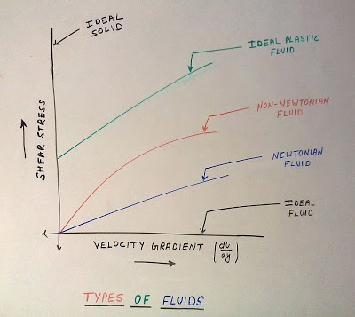 What are the different types of fluid? - Quora