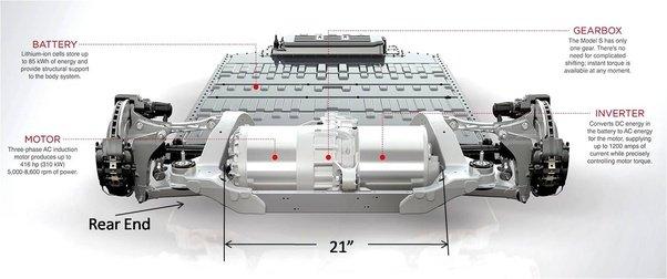 Tesla motors engine