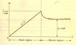 Friction in Physics static and kinetic » Physics Easy Tips
