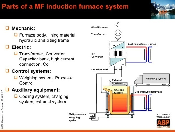 What are the main things needed to make an induction furnace? - Quora