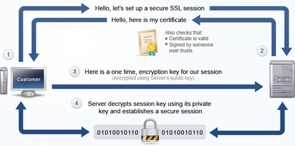 In layman\'s term, how does a SSL certificate work? - Quora
