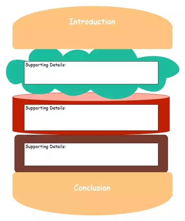 Example Of A Story Web: I Am Familiar With The Hamburger Graphic Organizer. Should