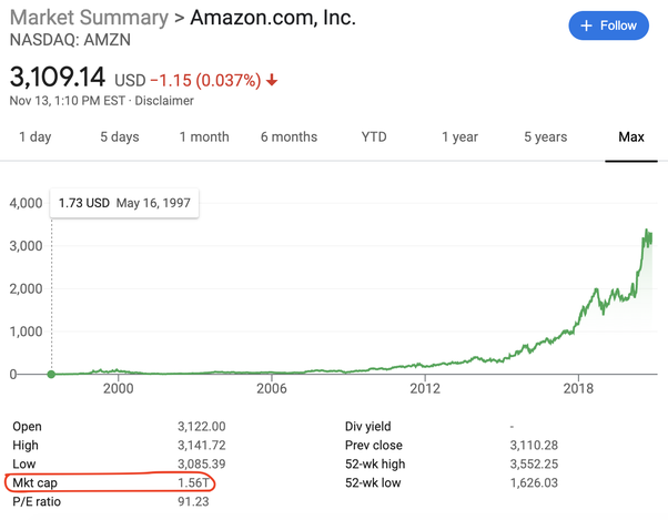 Why Is Amazon S Price To Earnings Ratio So High Quora