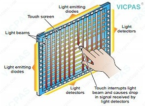 How does a touch sensor work? - Quora
