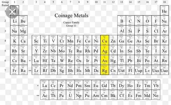 What are coinage elements quora group 11 transition metals on the periodic table contains the coinage metals urtaz Image collections