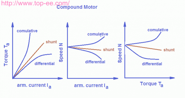 What are the applications of a long shunt in a DC motor? - Quora