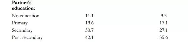 Illiteracy Statistics