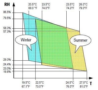 Standard Hvac Humidity Setting For Room Temp