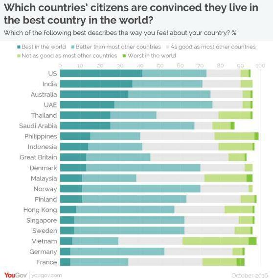 Quel est le meilleur pays pour vivre?