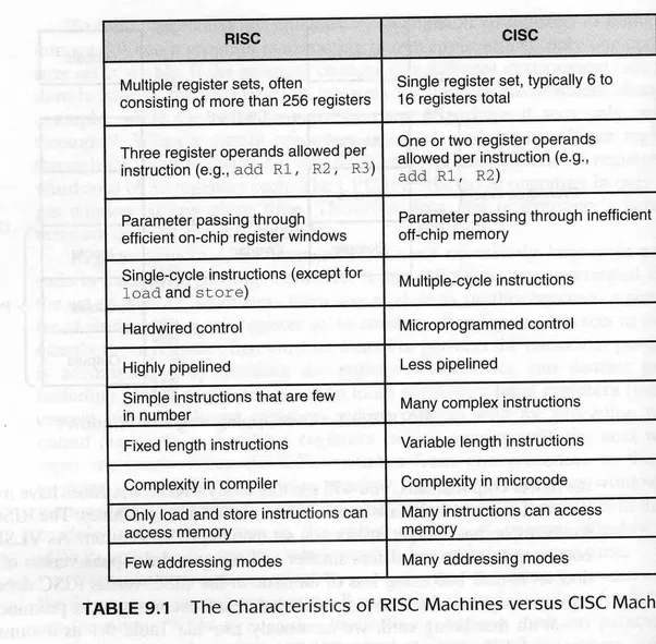 a comparison of the characteristics of the cisc and risc computer technologies (powerpc) risc technology  common features of cisc:  machine (with a  very fast clock cycle) that could process instructions  count, and comparison.
