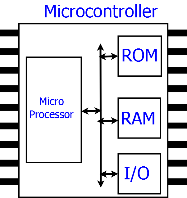What is the difference between a microprocessor and microcontroller the logic part of microcomputer is put inside an ic and called microcontroller ccuart