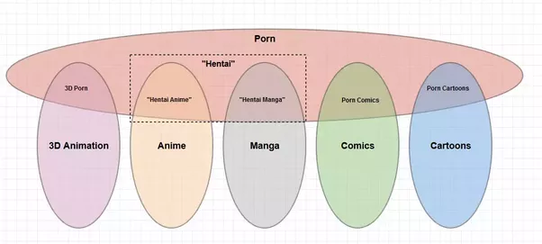 Is there an anime with hentai