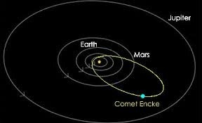 orbits of planets moons and comets - photo #3