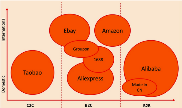 Are aliexpress and alibaba the same quora below a chart that explains the relationship between aliexpress and alibaba as well as some other international players in that space stopboris Images