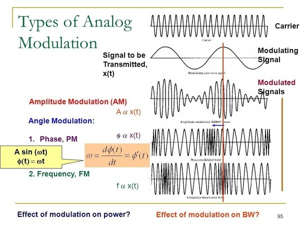 What Is The Difference Between The Electromagnetic Waves Transmitted