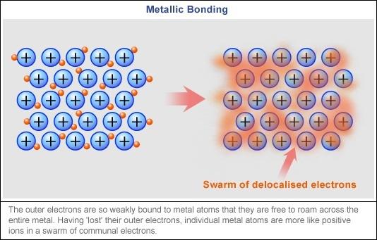 what types of elements form metallic bonds