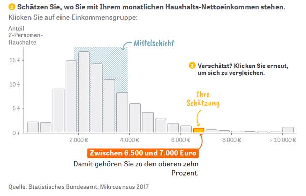 Jahreseinkommen Deutschland