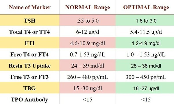 What is meant by a TSH level of 0.02? - Quora