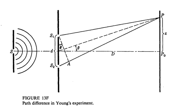 What is bright and dark fringe in Young's double slit experiment? - QuoraQuora