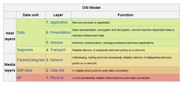 What devices are used in each layer of the osi model quora devices used in each layer are ccuart Image collections