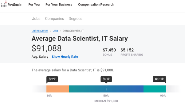 By Photo Congress || Google Research Scientist Salary Uk