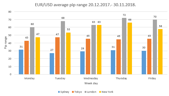 Whats is the average daily range of EUR/USD? - Quora