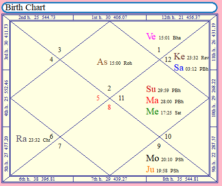 Your Horoscope Analysis Is Waiting!