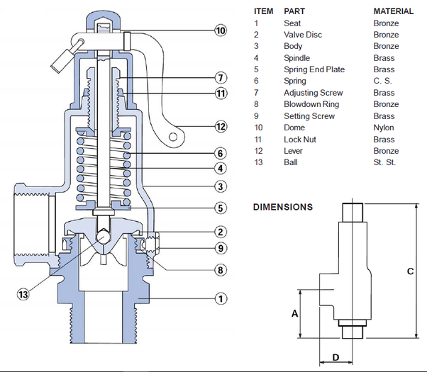 How Is The Pressure Safety Valve  Psv  Designed
