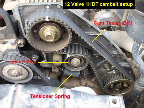 What is the specific purpose of a timing belt? Is a timing