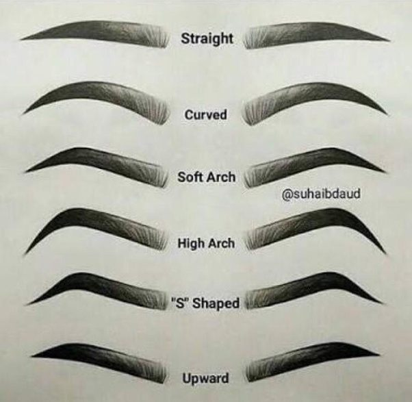 What Causes Certain Eyebrow Shapes To Trend Quora
