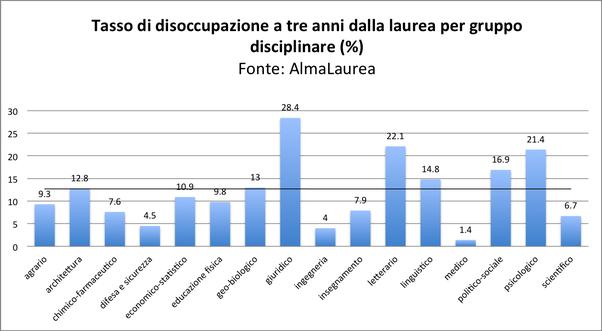 Quali Lauree In Italia Danno Al Giorno D Oggi Un