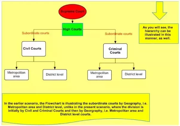 What Are The Different Levels Of Law Courts In India Quora