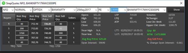 Finding profitable option trades