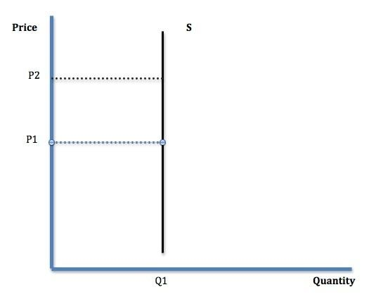 What Is Perfectly Inelasticity In Demand Quora