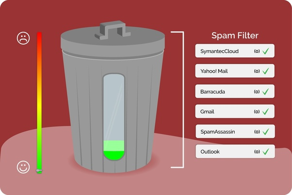 Any API service for email spam filter tests? - Quora