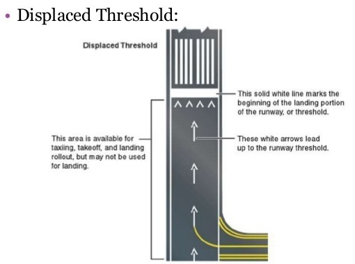 What Is The Purpose Of A Displaced Threshold On An Airport Runway