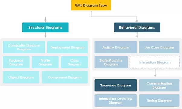 What is sequence diagram in software engineering quora note that the behavioral diagrams are categorized as follows use case diagrams interaction diagrams statechart diagrams and activity diagrams ccuart Gallery