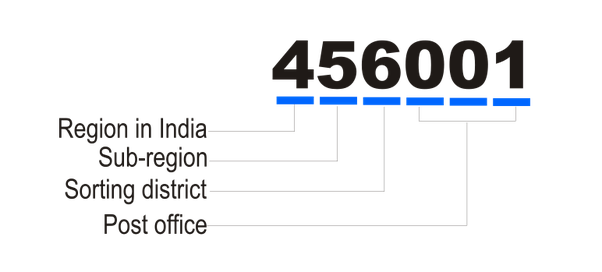 Quel est le code postal de l'Inde?