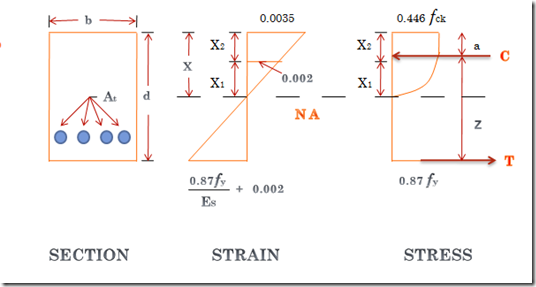 rcc singly reinforced beam In this lesson i discussed about all the design parameter of singly reinforced beam and also discussed numerical based on it.