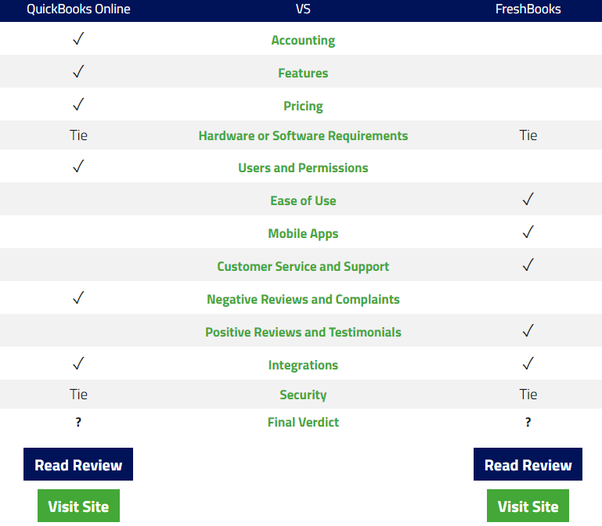 Our Freshbooks Versus Quickbooks Statements