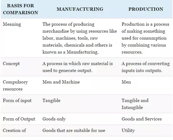 what is the difference between production and manufacturing? - quora