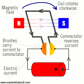 How energy efficient are electric motors compared to combustion ...