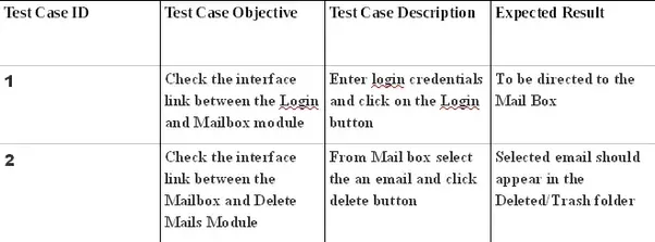 What are test cases for integration testing of a gmail for Integration test case template