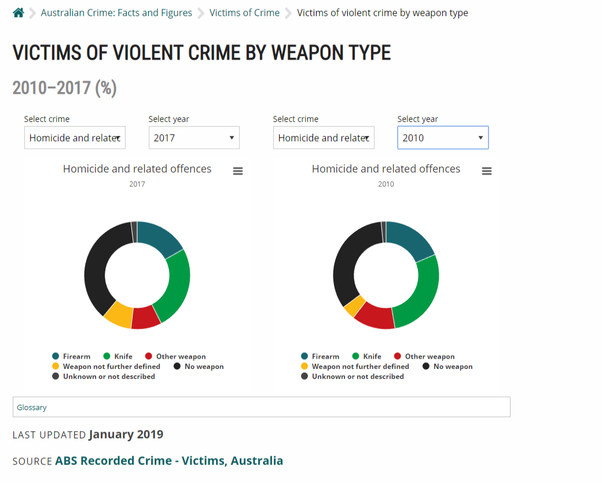 Australian gun laws are credited with preventing massacres