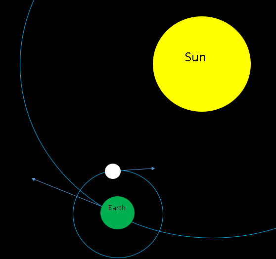 Why Can You Sometimes See The Sun And The Moon In The Sky Quora