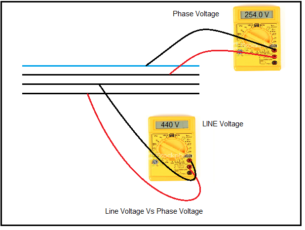 What is difference between line to line voltage and line to neutral  Phase Generator Wiring Diagram With Ground on ac generator diagram, 3 phase transformer connection diagram, 3 phase meter wiring, 3 phase generator wiring connections, 240v single phase diagram, 2 phase power diagram, 3 phase generator basics, auto alternator diagram, shunt trip coil diagram, 3 phase motor diagram, circuit diagram, 3 phase generator operation, 3 phase generator windings, 3 phase wiring color code, 3 phase magnetic starter wiring, automotive generator diagram, 3 phase automatic transfer switch diagram, single phase generator diagram, 3 phase generator connectors, 3 phase generator animation,