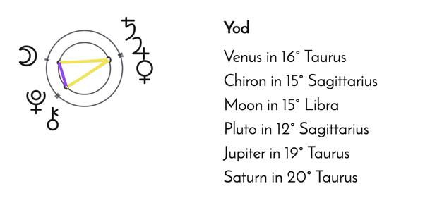 Yod Definition Astrology