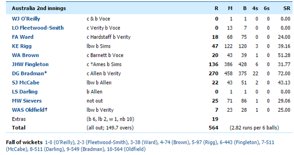 Obviously England Couldnt Reach The Target They Just Fell Short Of It By 365 Runs