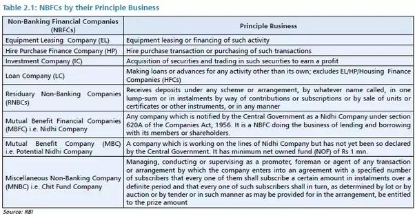 Quelle est la structure de la société financière non bancaire (NBFC) en Inde?