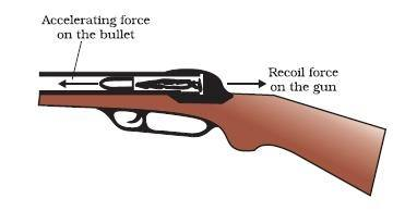 Image result for recoiling of gun